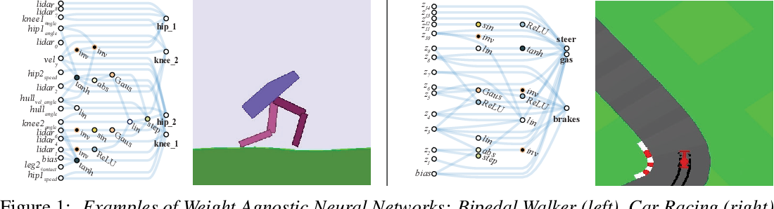 Figure 1 for Weight Agnostic Neural Networks