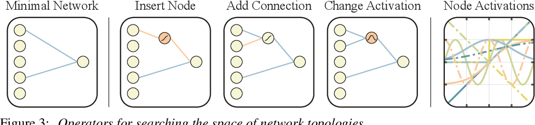 Figure 4 for Weight Agnostic Neural Networks