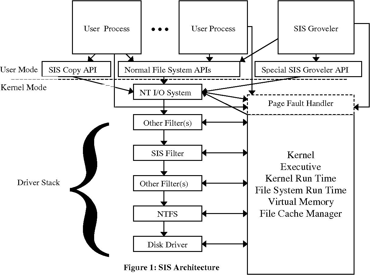 Figure 1 from Single instance storage in Windows® 2000 - Semantic