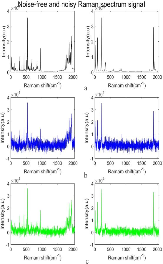 Figure 3 for Noise Reduction Technique for Raman Spectrum using Deep Learning Network