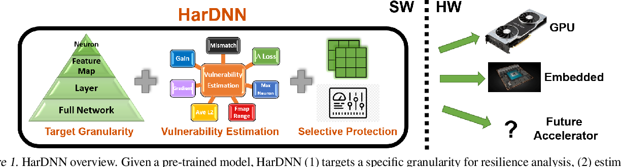 Figure 1 for HarDNN: Feature Map Vulnerability Evaluation in CNNs