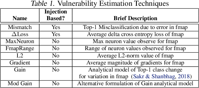 Figure 2 for HarDNN: Feature Map Vulnerability Evaluation in CNNs