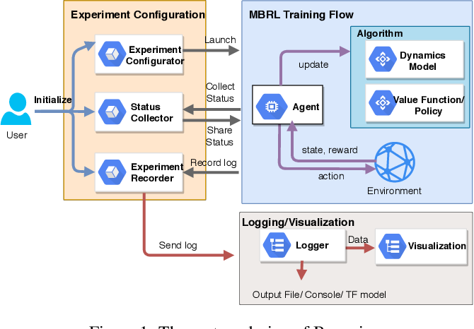 Figure 2 for Baconian: A Unified Opensource Framework for Model-Based Reinforcement Learning