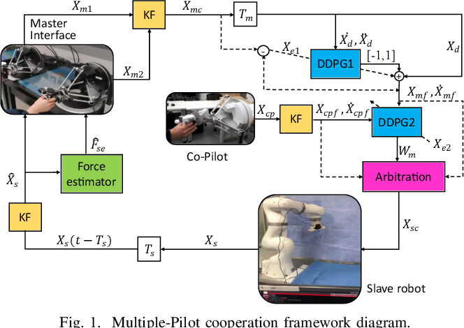 Figure 1 for Multiple-Pilot Collaboration for Advanced Remote Intervention using Reinforcement Learning