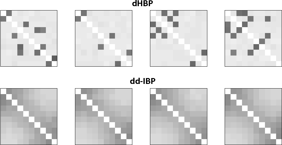 Figure 3 for Distance Dependent Infinite Latent Feature Models