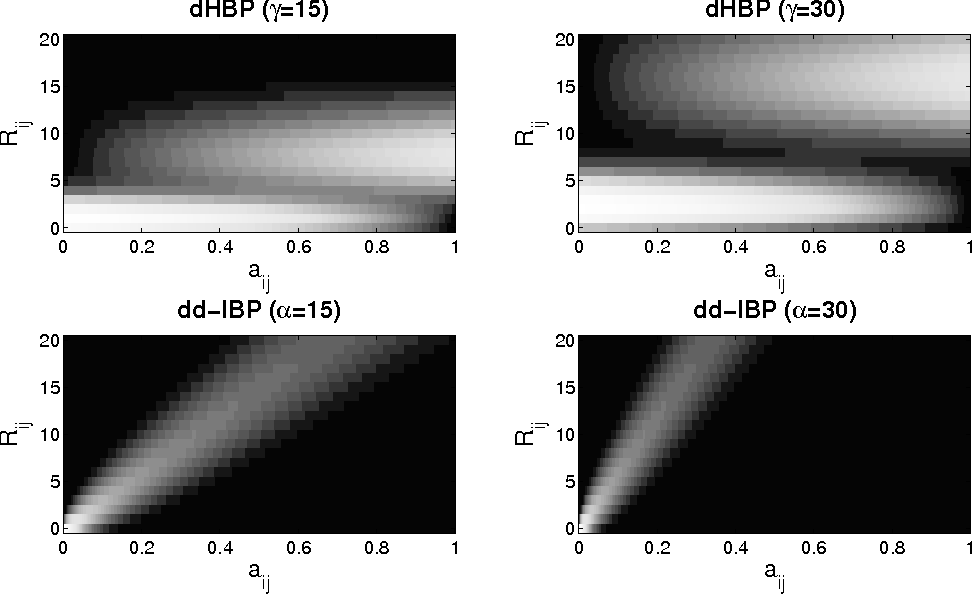 Figure 4 for Distance Dependent Infinite Latent Feature Models