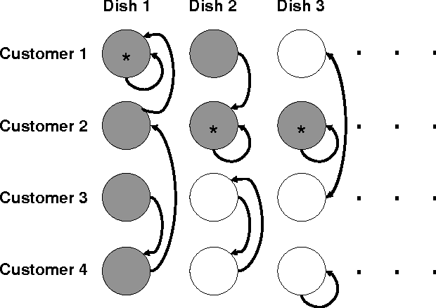 Figure 1 for Distance Dependent Infinite Latent Feature Models