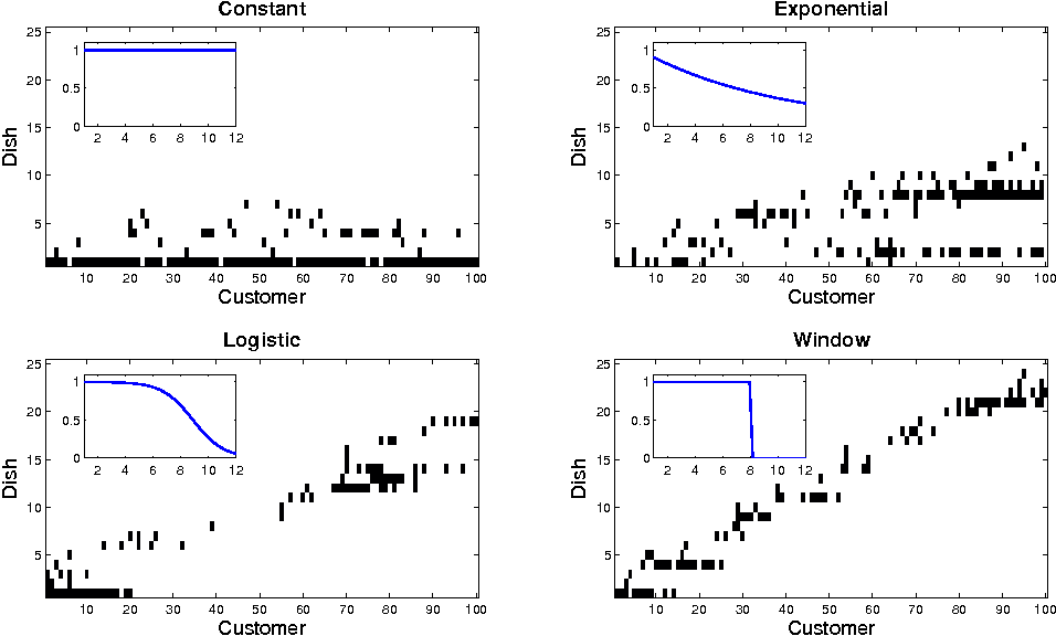 Figure 2 for Distance Dependent Infinite Latent Feature Models