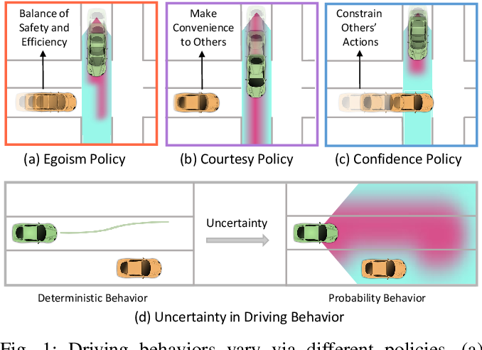 Figure 1 for Socially-Compatible Behavior Design of Autonomous Vehicles with Verification on Real Human Data
