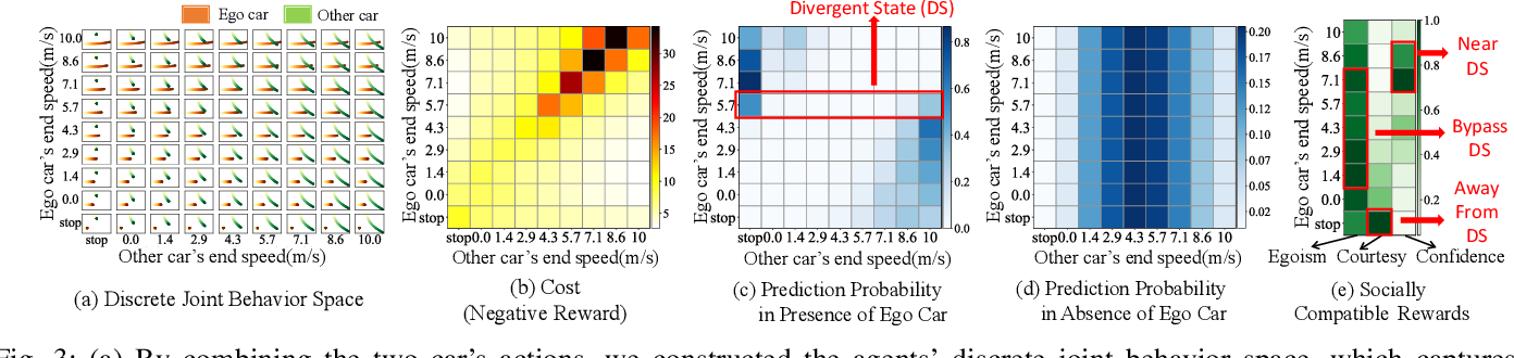 Figure 4 for Socially-Compatible Behavior Design of Autonomous Vehicles with Verification on Real Human Data