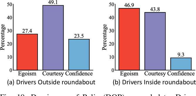 Figure 2 for Socially-Compatible Behavior Design of Autonomous Vehicles with Verification on Real Human Data