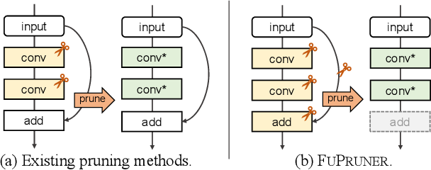 Figure 1 for Fusion-Catalyzed Pruning for Optimizing Deep Learning on Intelligent Edge Devices