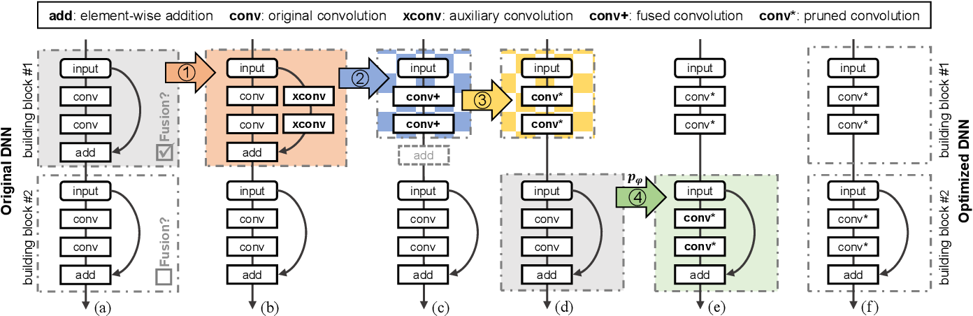 Figure 3 for Fusion-Catalyzed Pruning for Optimizing Deep Learning on Intelligent Edge Devices