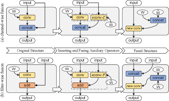 Figure 4 for Fusion-Catalyzed Pruning for Optimizing Deep Learning on Intelligent Edge Devices