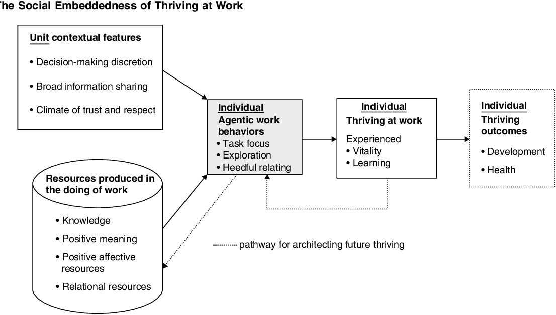 Figure 1 from Special Issue: Frontiers of Organization
