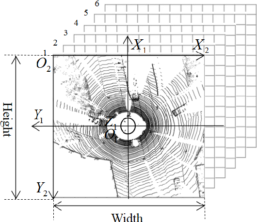 Figure 2 for LiDAR point-cloud processing based on projection methods: a comparison
