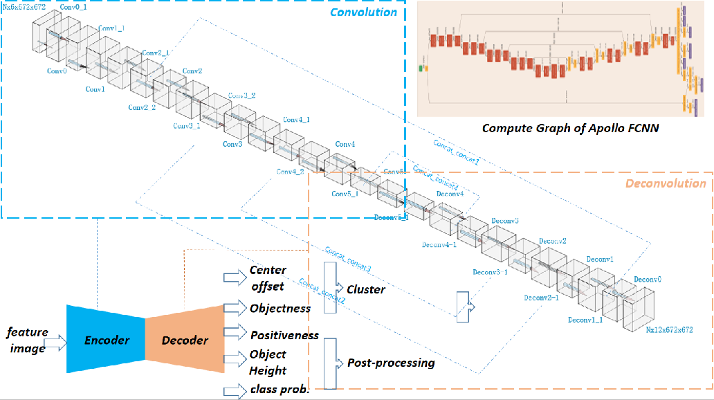 Figure 3 for LiDAR point-cloud processing based on projection methods: a comparison
