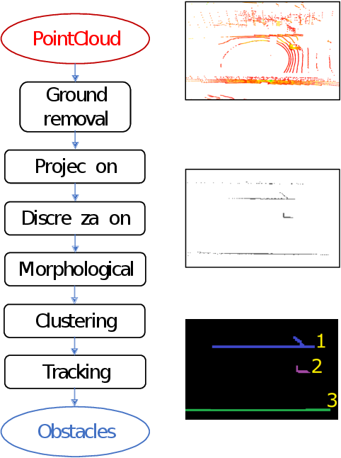Figure 4 for LiDAR point-cloud processing based on projection methods: a comparison