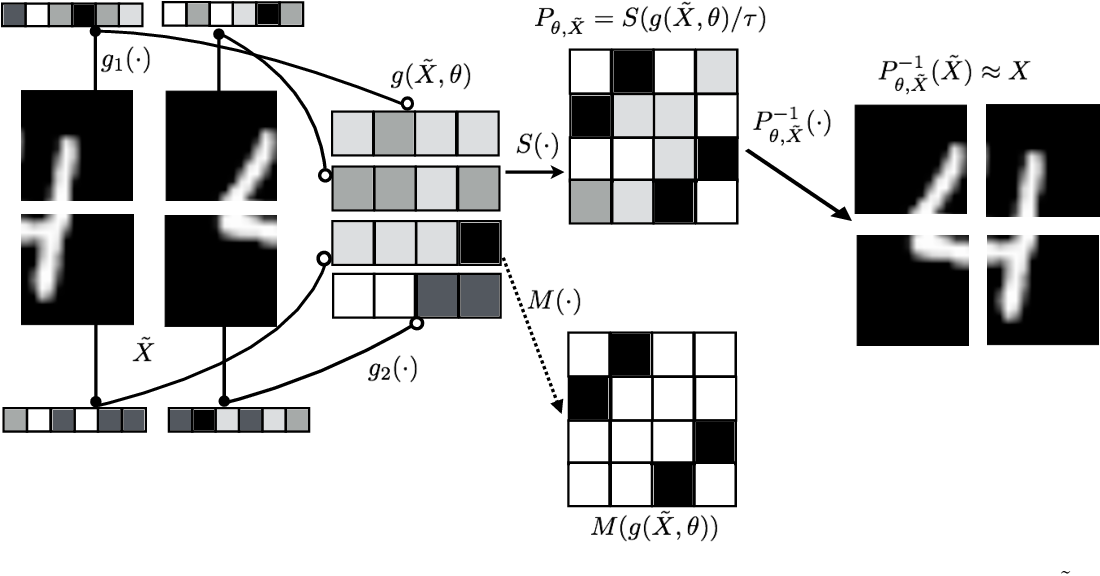Figure 1 for Learning Latent Permutations with Gumbel-Sinkhorn Networks