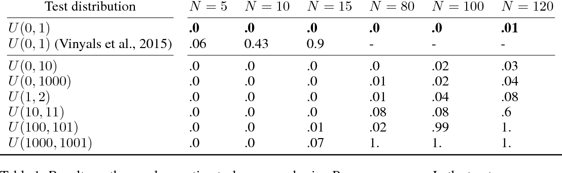 Figure 2 for Learning Latent Permutations with Gumbel-Sinkhorn Networks