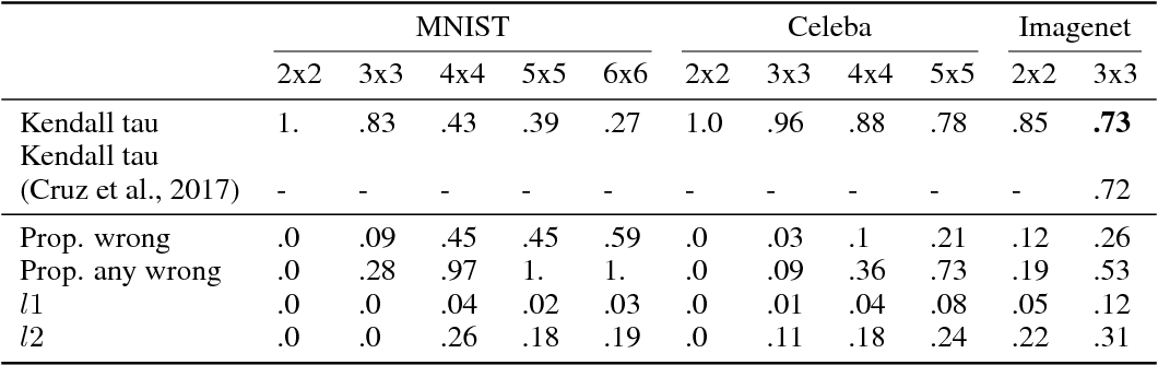 Figure 3 for Learning Latent Permutations with Gumbel-Sinkhorn Networks