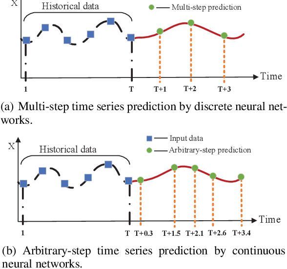 Figure 1 for Explainable Tensorized Neural Ordinary Differential Equations forArbitrary-step Time Series Prediction