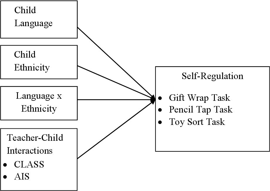 Low Income Childrens Self Regulation In >> Pdf Effect Of Teacher Child Interactions On Low Income Children S