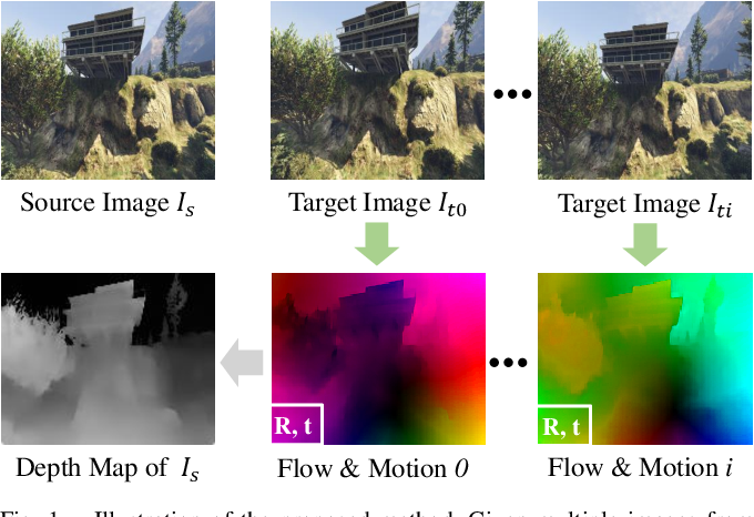 Figure 1 for Flow-Motion and Depth Network for Monocular Stereo and Beyond
