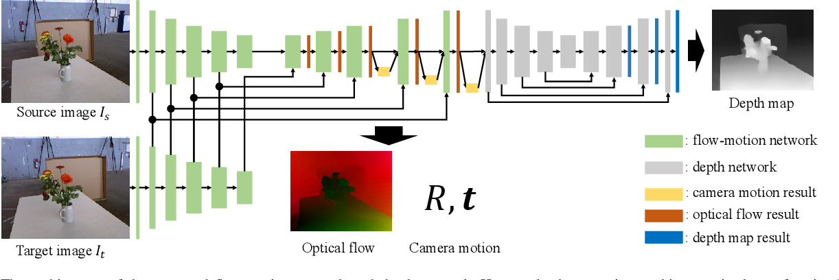 Figure 3 for Flow-Motion and Depth Network for Monocular Stereo and Beyond