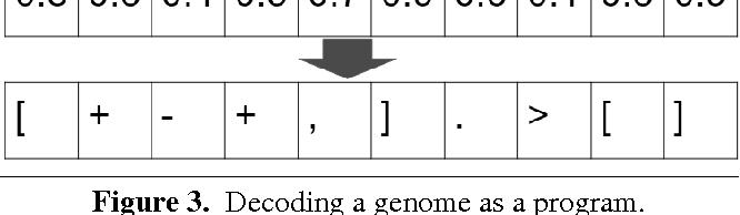 Figure 4 for AI Programmer: Autonomously Creating Software Programs Using Genetic Algorithms