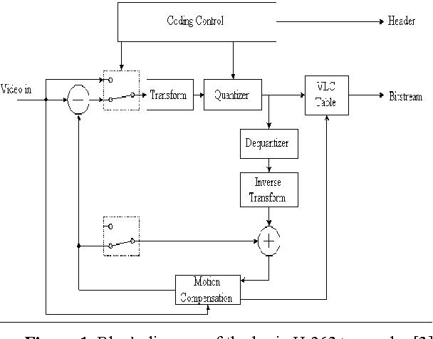 figure 1 from real time implementation of h 263 using ti rh semanticscholar org 263 H Street SE 98823 h.263 encoder block diagram