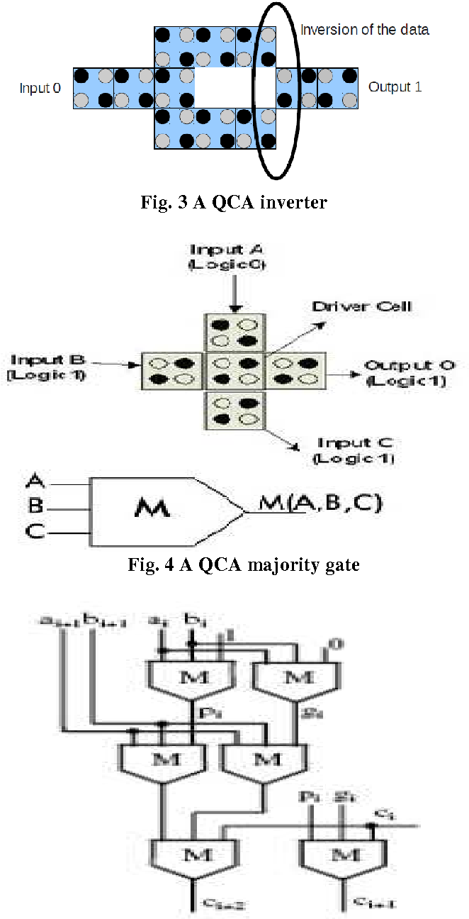 Figure 4 from A Review on Adder Design using QCA Systolic Array