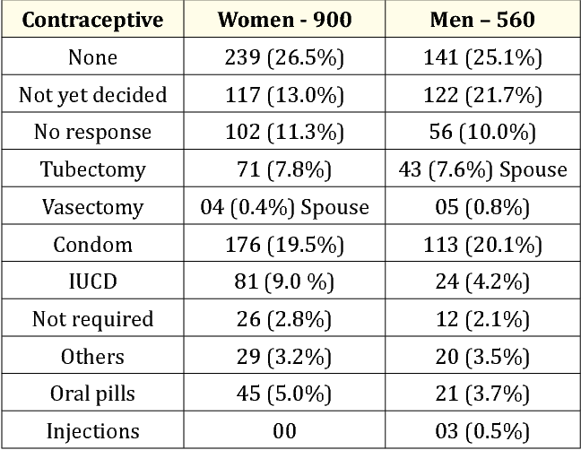 PDF] Awareness about Contraceptives , their Benefits and