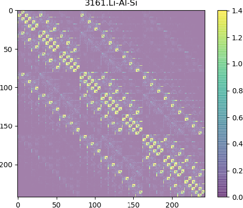 Figure 1 for Graph Neural Network for Hamiltonian-Based Material Property Prediction