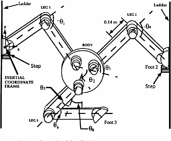 Figure 4 From Coordinated Motion And Force Control Of Multi Limbed