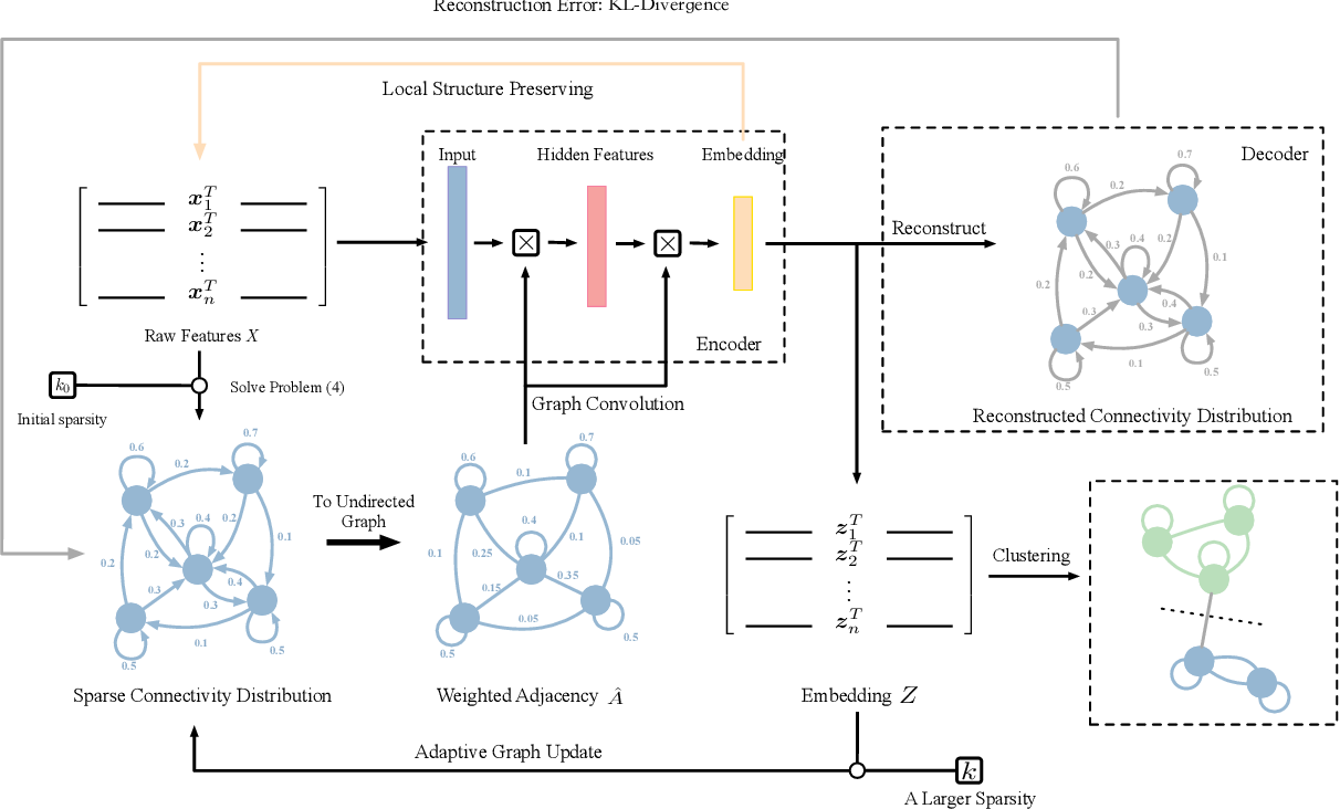 Figure 1 for Adaptive Graph Auto-Encoder for General Data Clustering