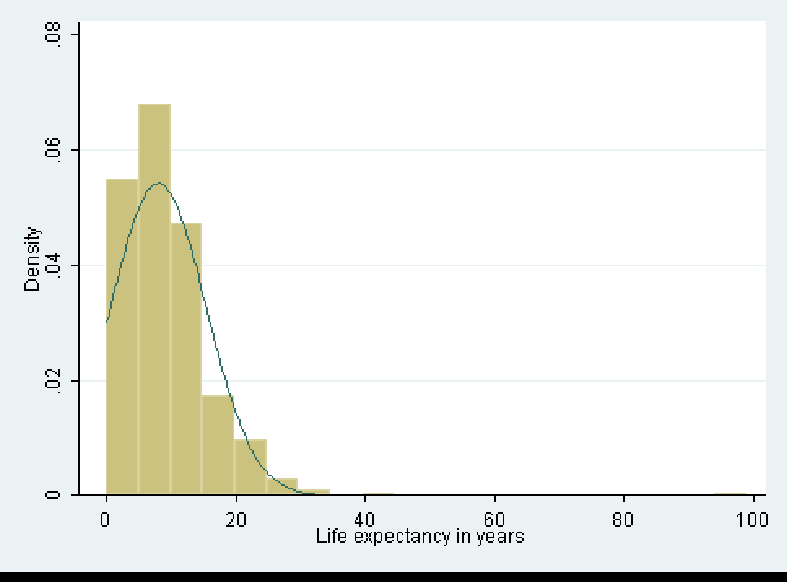 Figure B.4: Life expectancy of HIV-positive individuals