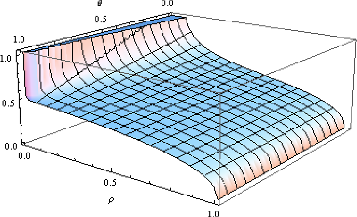 Figure B.8: The optimal disclosed transmission rate β∗ as a function of ρ and θ