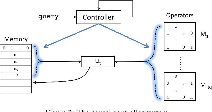 Figure 2 for Differentiable Learning of Logical Rules for Knowledge Base Reasoning