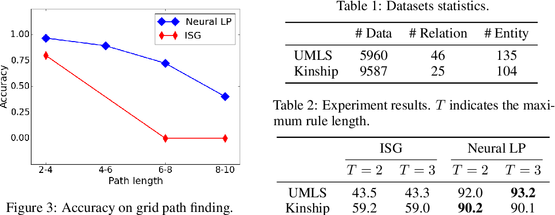 Figure 3 for Differentiable Learning of Logical Rules for Knowledge Base Reasoning