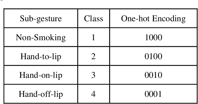Figure 2 for State Transition Modeling of the Smoking Behavior using LSTM Recurrent Neural Networks