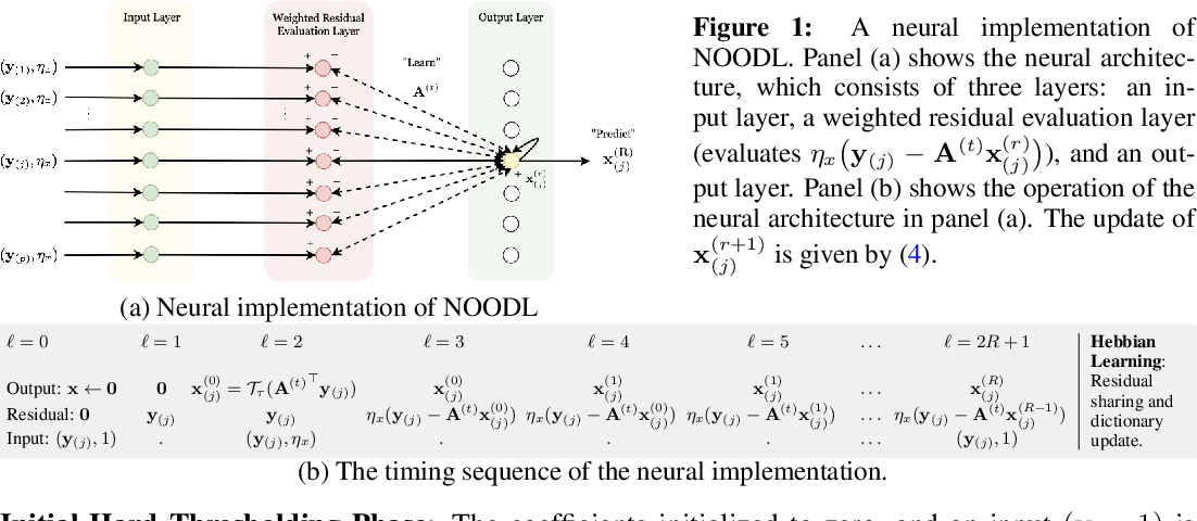 Figure 2 for NOODL: Provable Online Dictionary Learning and Sparse Coding