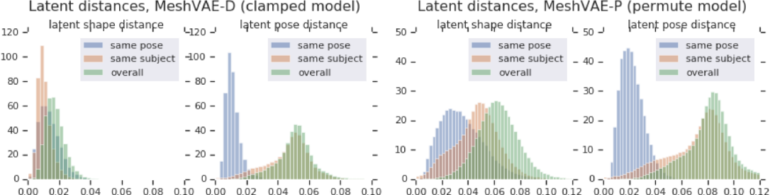 Figure 3 for Latent feature disentanglement for 3D meshes