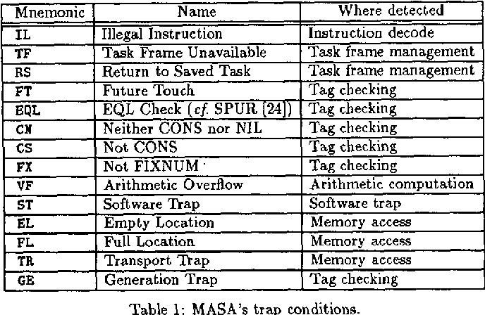 MASA: A Multithreaded Processor Architecture for Parallel Symbolic ...