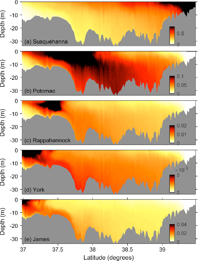 Transport of Riverine Material From Multiple Rivers in the