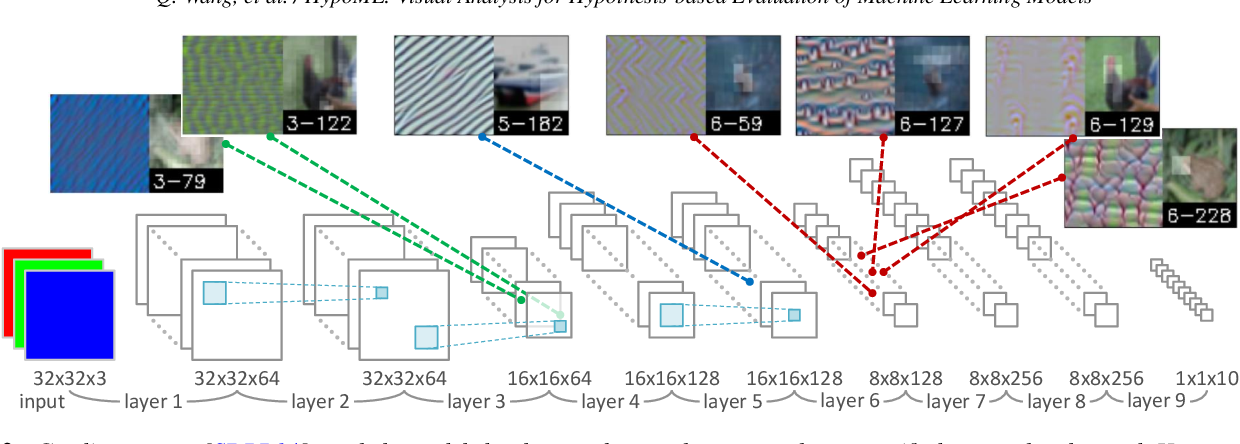 Figure 2 for HypoML: Visual Analysis for Hypothesis-based Evaluation of Machine Learning Models