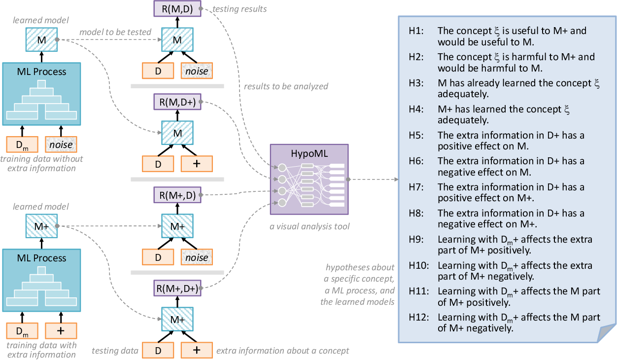 Figure 4 for HypoML: Visual Analysis for Hypothesis-based Evaluation of Machine Learning Models