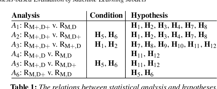 Figure 1 for HypoML: Visual Analysis for Hypothesis-based Evaluation of Machine Learning Models
