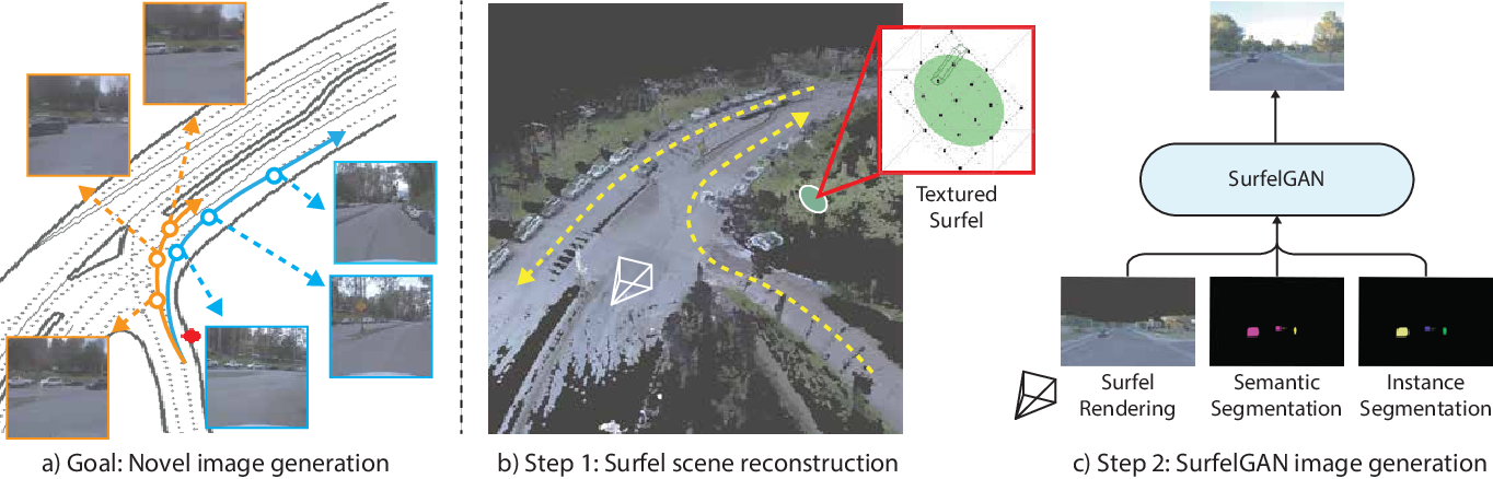 Figure 1 for SurfelGAN: Synthesizing Realistic Sensor Data for Autonomous Driving