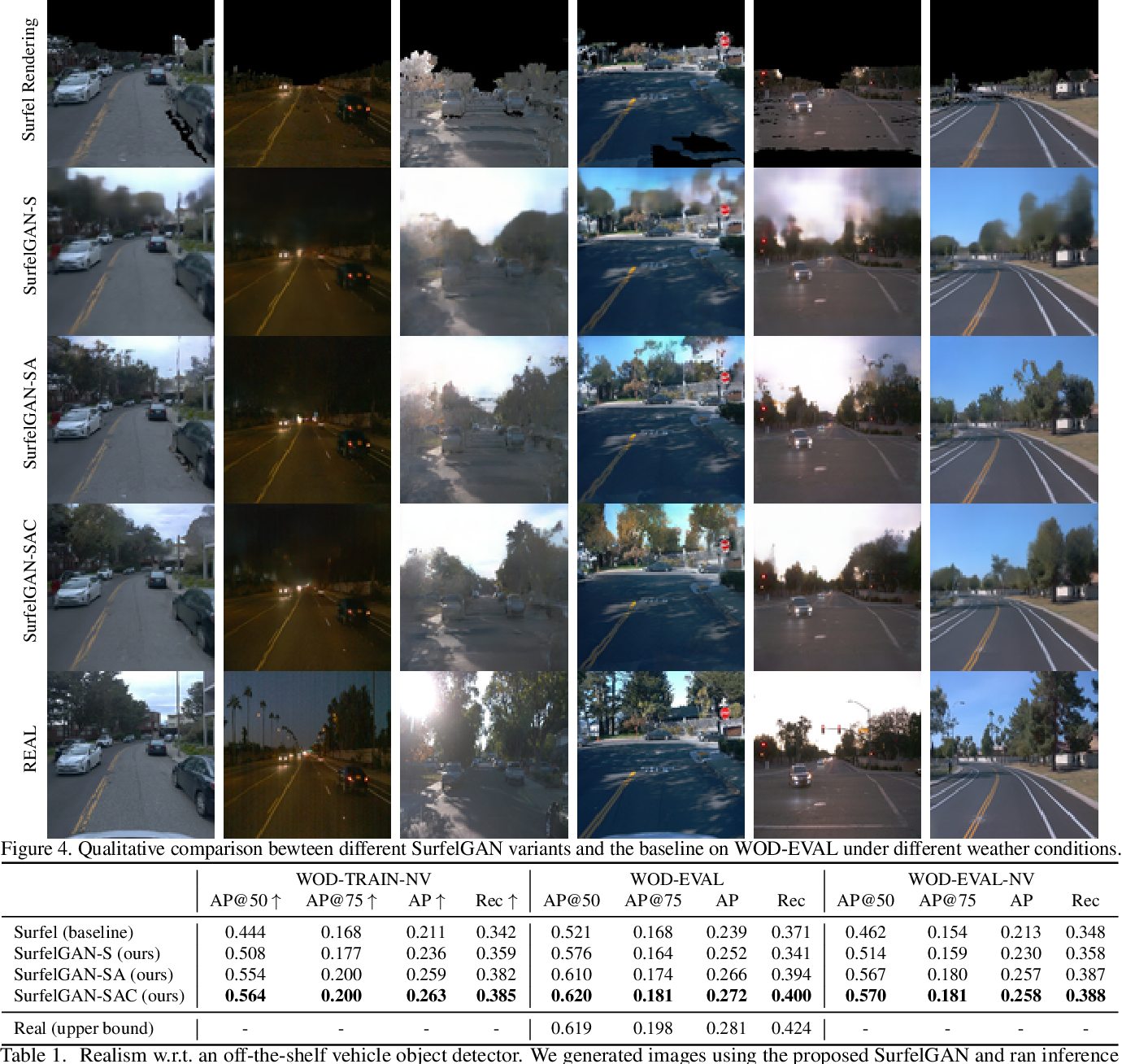 Figure 2 for SurfelGAN: Synthesizing Realistic Sensor Data for Autonomous Driving